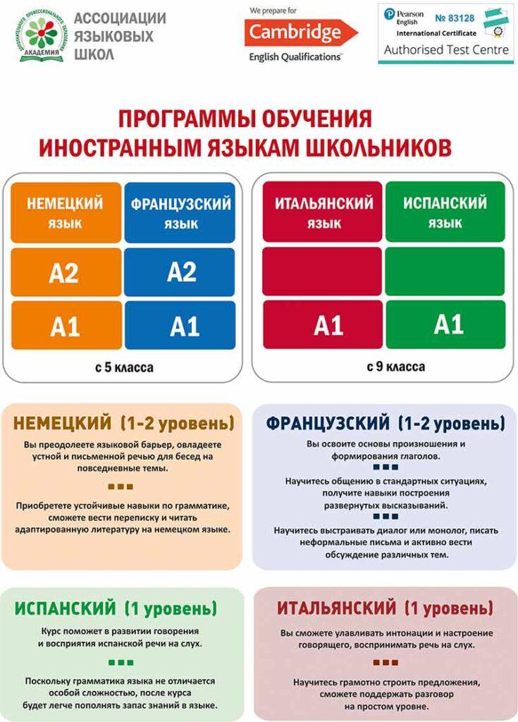 Программы обучения иностранным языкам